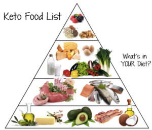 Keto Diet Food Pyramid