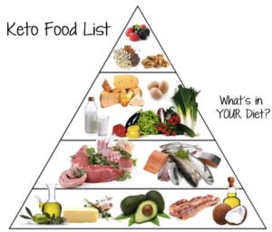 Keto Diet Food Pyramid